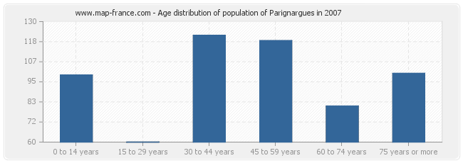 Age distribution of population of Parignargues in 2007