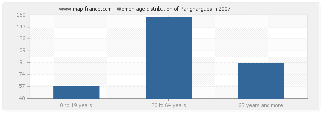 Women age distribution of Parignargues in 2007