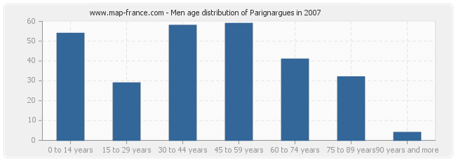 Men age distribution of Parignargues in 2007