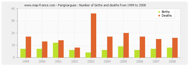 Parignargues : Number of births and deaths from 1999 to 2008