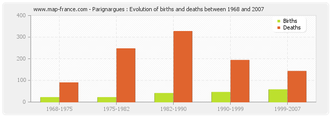 Parignargues : Evolution of births and deaths between 1968 and 2007