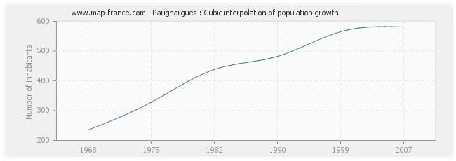 Parignargues : Cubic interpolation of population growth