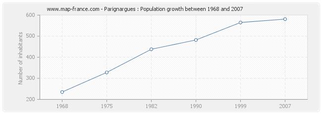 Population Parignargues