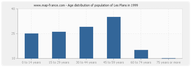 Age distribution of population of Les Plans in 1999