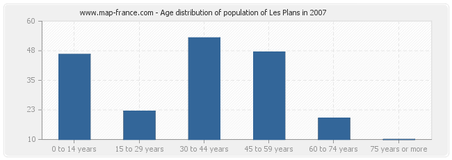 Age distribution of population of Les Plans in 2007