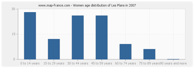 Women age distribution of Les Plans in 2007