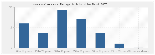 Men age distribution of Les Plans in 2007