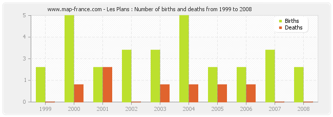 Les Plans : Number of births and deaths from 1999 to 2008
