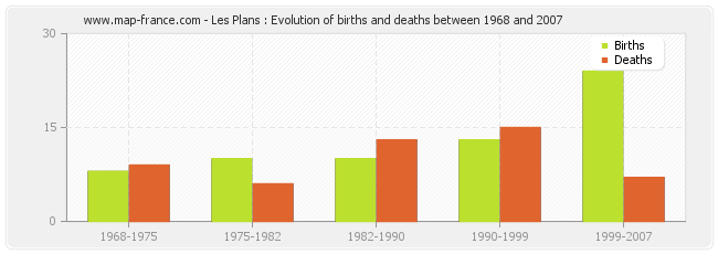 Les Plans : Evolution of births and deaths between 1968 and 2007