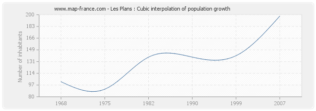 Les Plans : Cubic interpolation of population growth