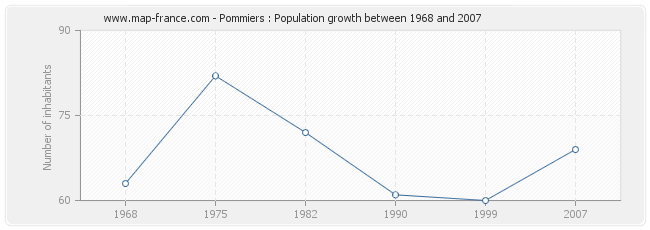 Population Pommiers