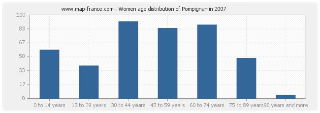 Women age distribution of Pompignan in 2007