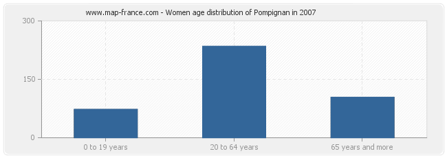 Women age distribution of Pompignan in 2007
