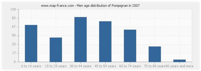 Men age distribution of Pompignan in 2007