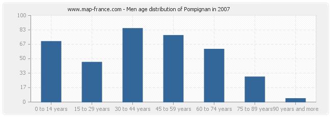 Men age distribution of Pompignan in 2007