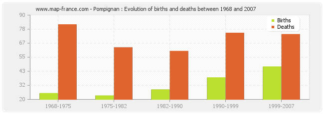 Pompignan : Evolution of births and deaths between 1968 and 2007