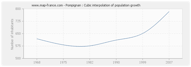 Pompignan : Cubic interpolation of population growth