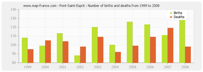 Pont-Saint-Esprit : Number of births and deaths from 1999 to 2008
