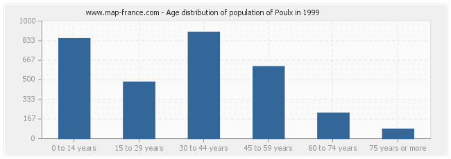 Age distribution of population of Poulx in 1999