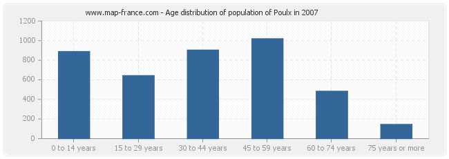 Age distribution of population of Poulx in 2007