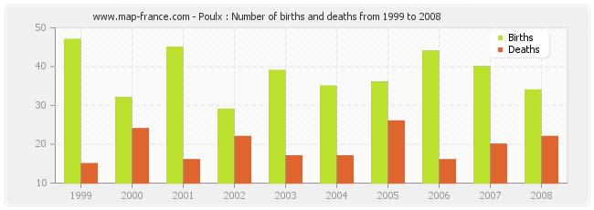 Poulx : Number of births and deaths from 1999 to 2008