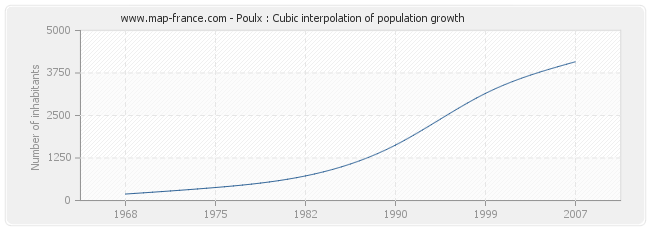 Poulx : Cubic interpolation of population growth