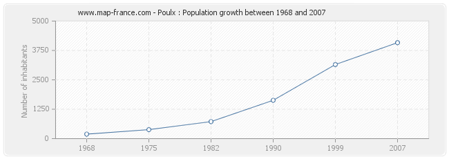 Population Poulx