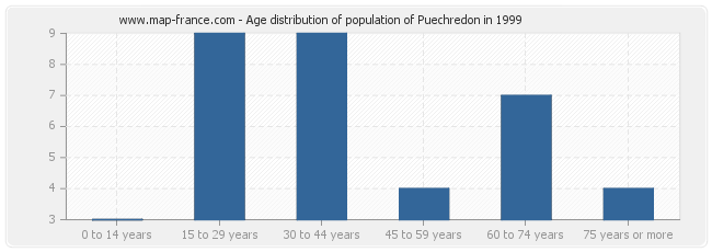 Age distribution of population of Puechredon in 1999