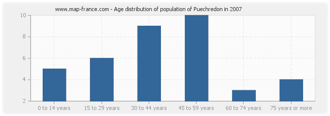 Age distribution of population of Puechredon in 2007