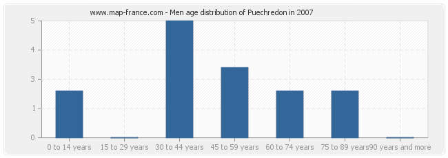 Men age distribution of Puechredon in 2007