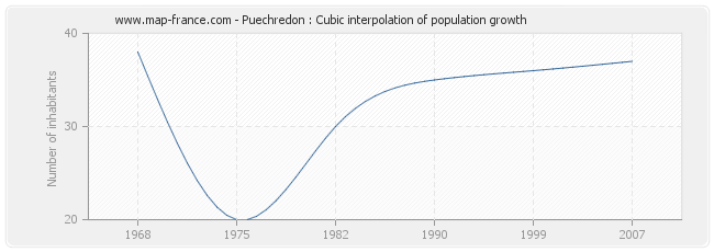 Puechredon : Cubic interpolation of population growth