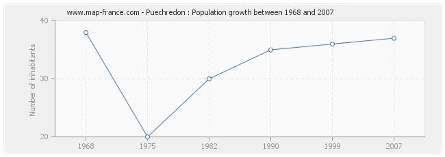 Population Puechredon