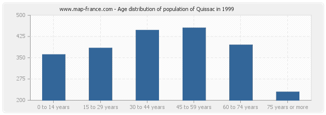 Age distribution of population of Quissac in 1999