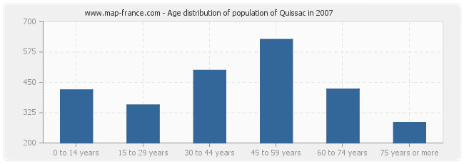 Age distribution of population of Quissac in 2007