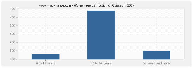 Women age distribution of Quissac in 2007