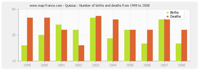 Quissac : Number of births and deaths from 1999 to 2008