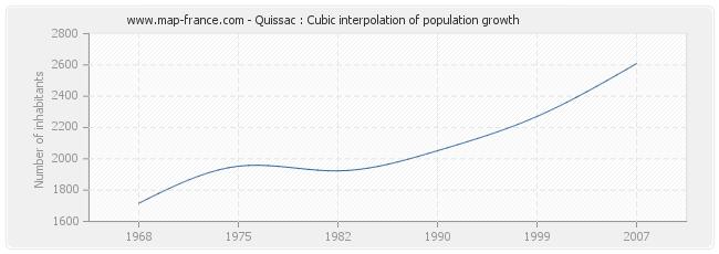 Quissac : Cubic interpolation of population growth