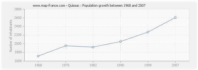 Population Quissac