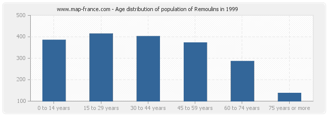 Age distribution of population of Remoulins in 1999