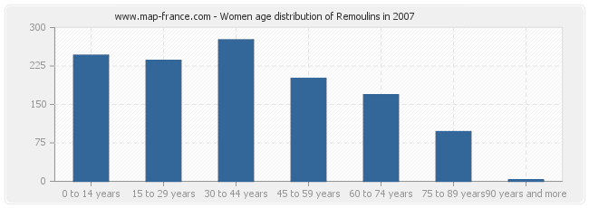 Women age distribution of Remoulins in 2007