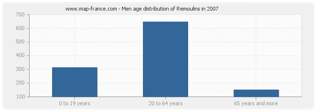 Men age distribution of Remoulins in 2007