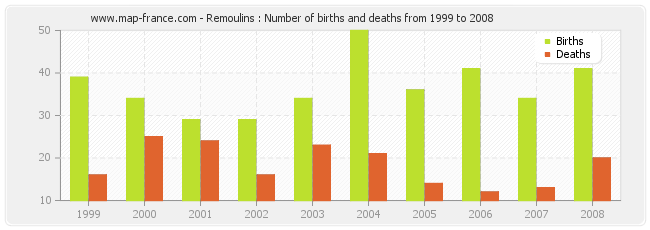Remoulins : Number of births and deaths from 1999 to 2008