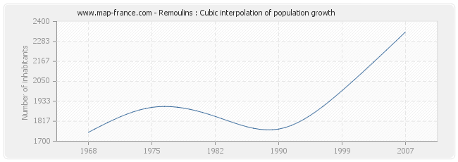 Remoulins : Cubic interpolation of population growth