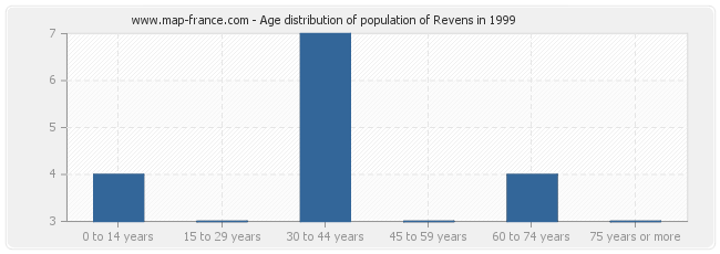 Age distribution of population of Revens in 1999