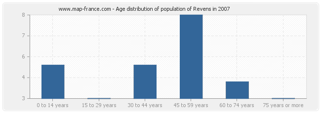 Age distribution of population of Revens in 2007