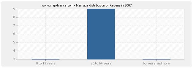 Men age distribution of Revens in 2007