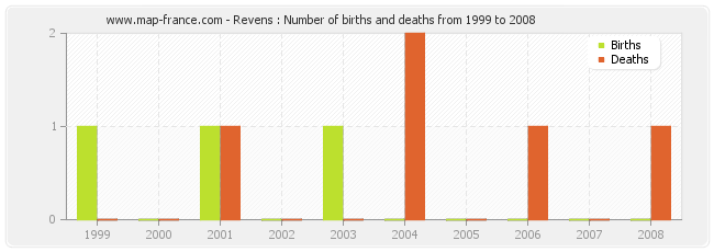 Revens : Number of births and deaths from 1999 to 2008
