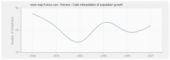 Revens : Cubic interpolation of population growth