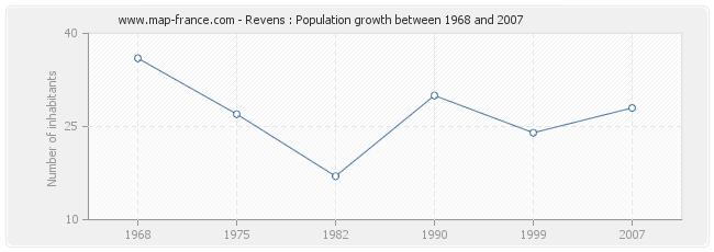 Population Revens