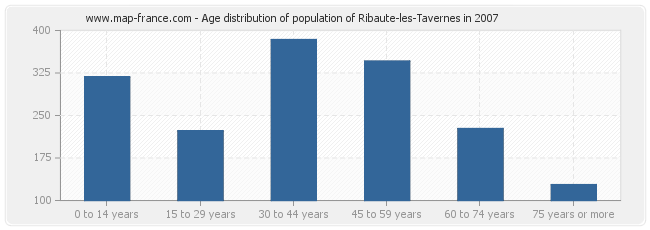 Age distribution of population of Ribaute-les-Tavernes in 2007
